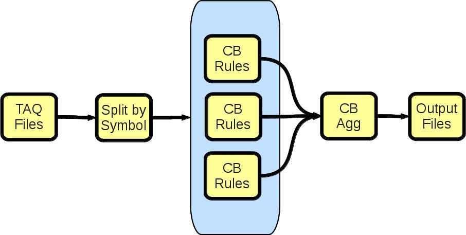 Fundamentals of Streaming Data